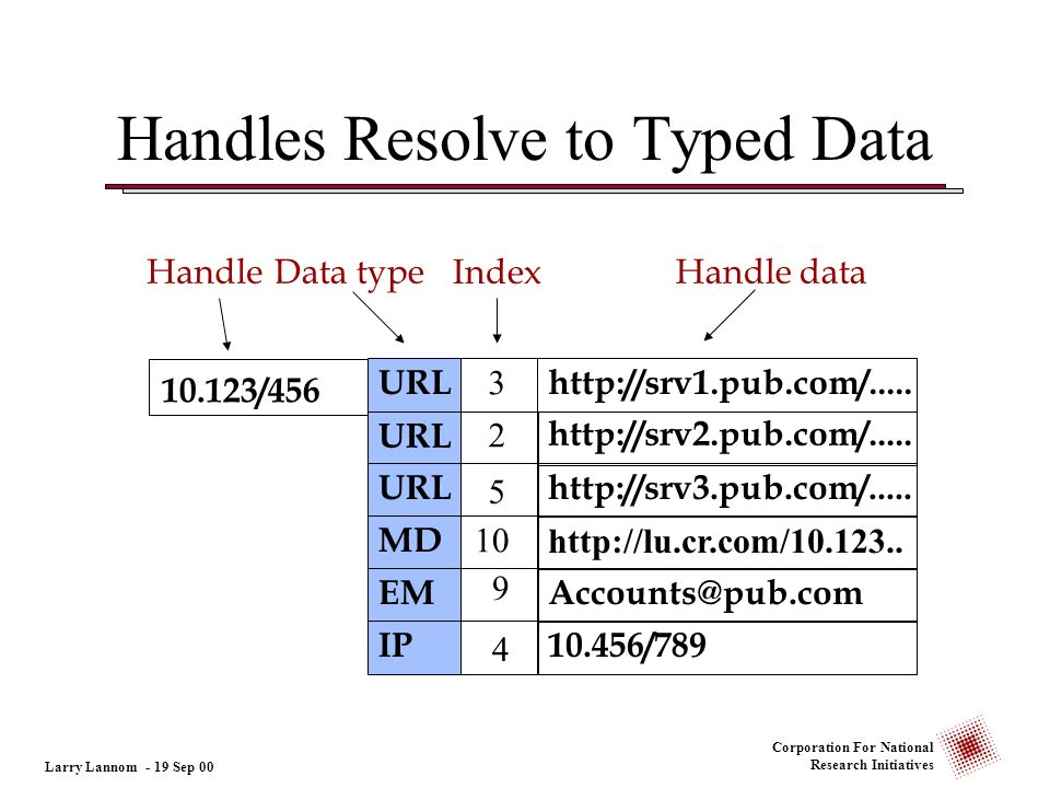 Handles Resolve to Typed Data