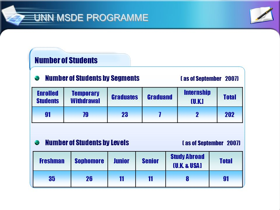 UNN MSDE PROGRAMME Number of Students