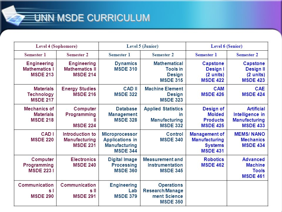 UNN MSDE CURRICULUM Level 4 (Sophomore) Level 5 (Junior)