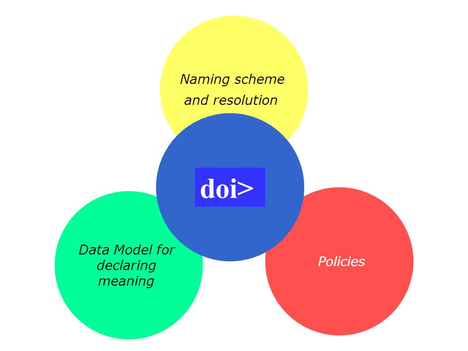 doi> Naming scheme and resolution Data Model for Policies declaring