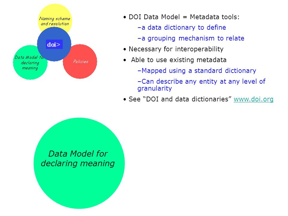 Data Model for declaring meaning DOI Data Model = Metadata tools: