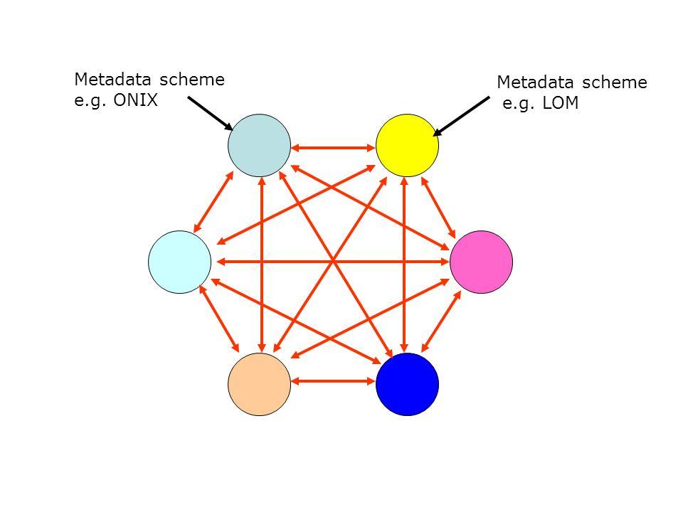 Metadata scheme Metadata scheme e.g. ONIX e.g. LOM