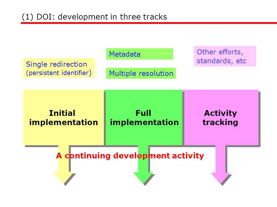 Initial implementation Full implementation Activity tracking