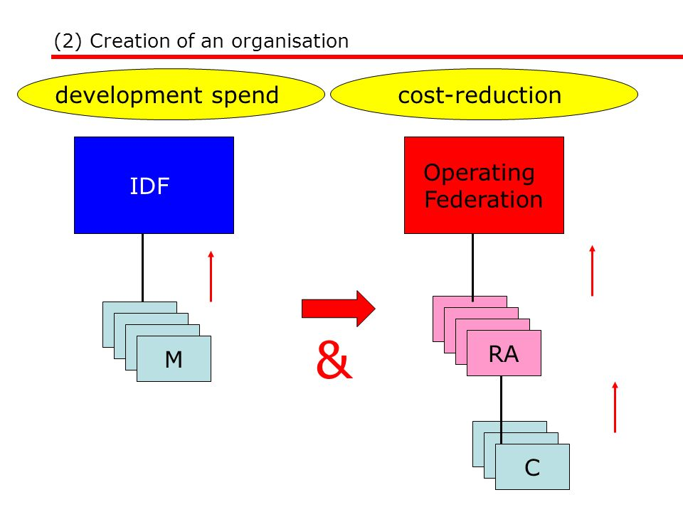 & development spend cost-reduction IDF M Operating Federation RA C
