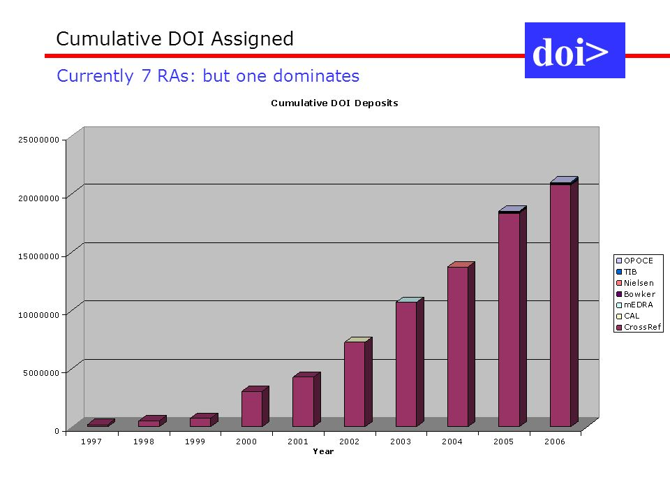 doi> Cumulative DOI Assigned Currently 7 RAs: but one dominates