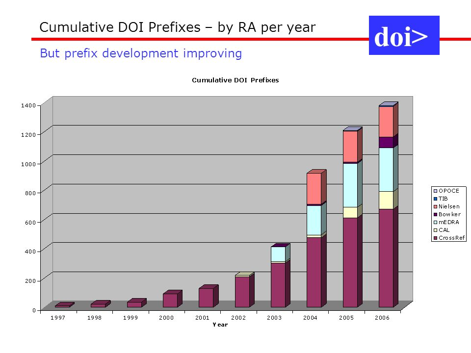 doi> Cumulative DOI Prefixes – by RA per year