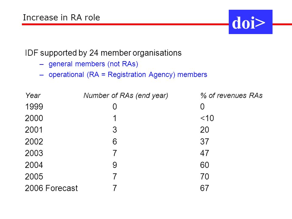 doi> Increase in RA role IDF supported by 24 member organisations