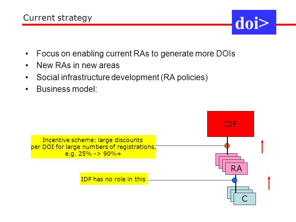 doi> Current strategy