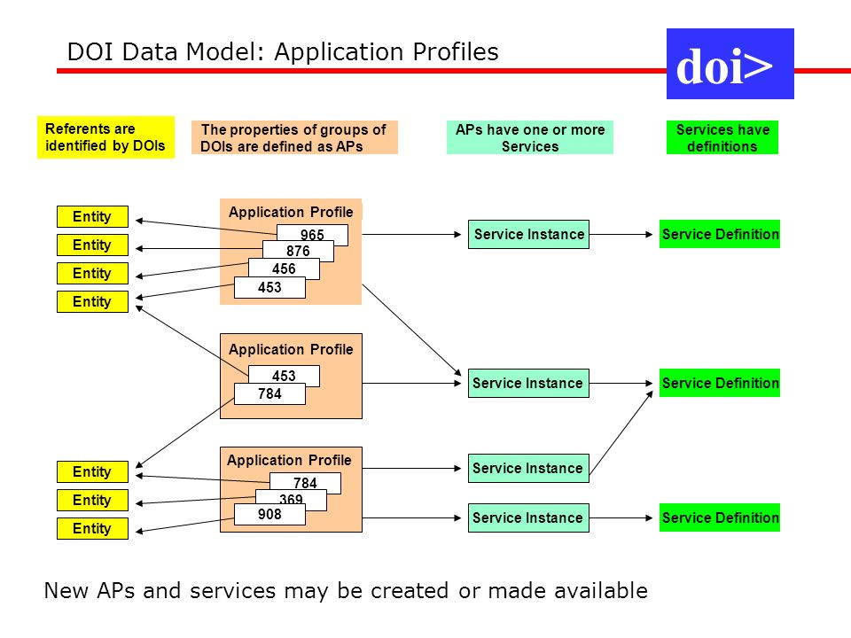 doi> DOI Data Model: Application Profiles