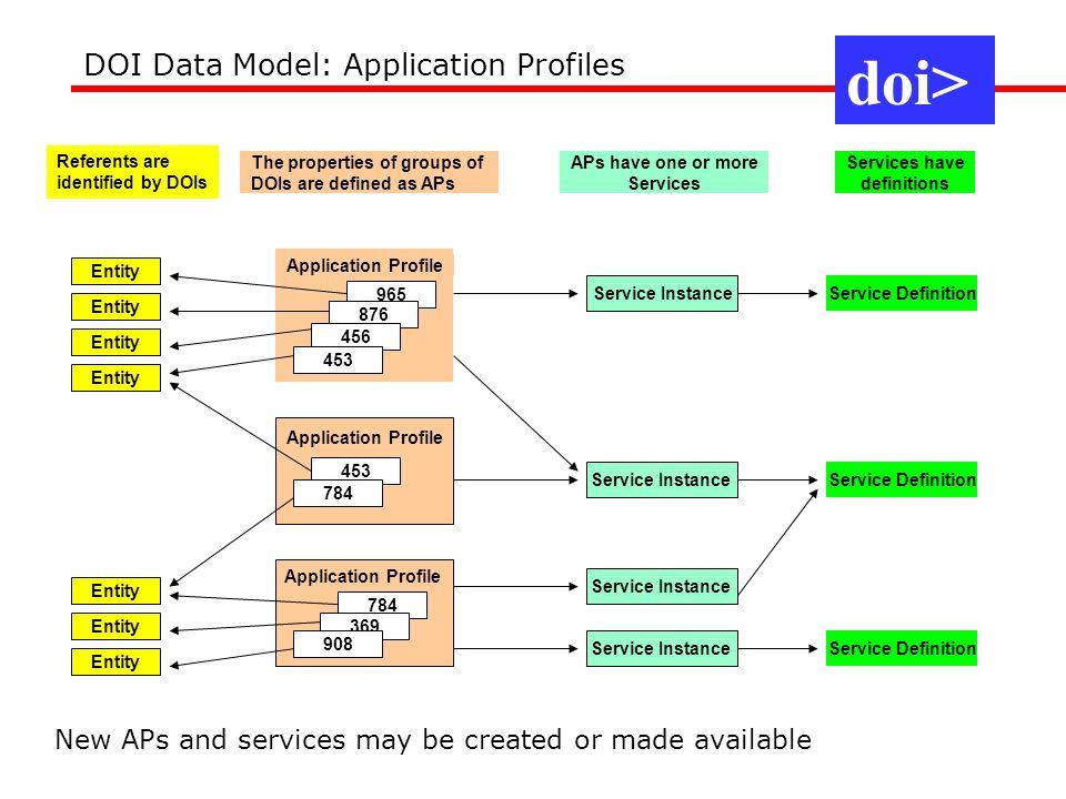 doi> DOI Data Model: Application Profiles