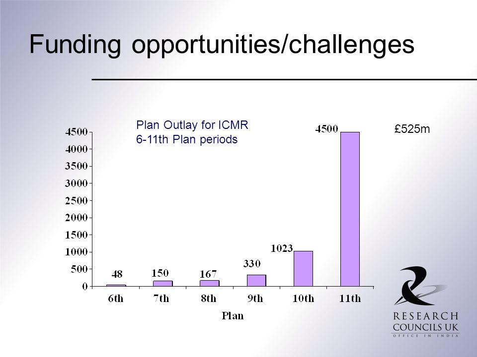 Funding opportunities/challenges