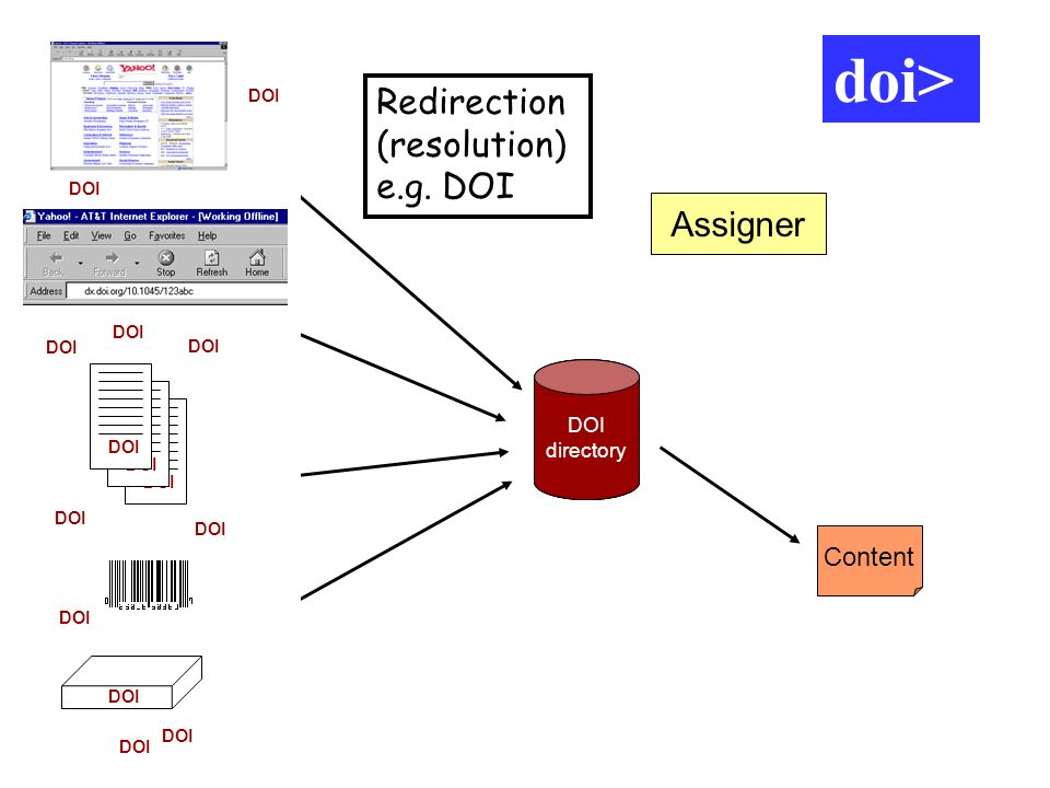 doi> doi> doi> Redirection (resolution) e.g. DOI Assigner