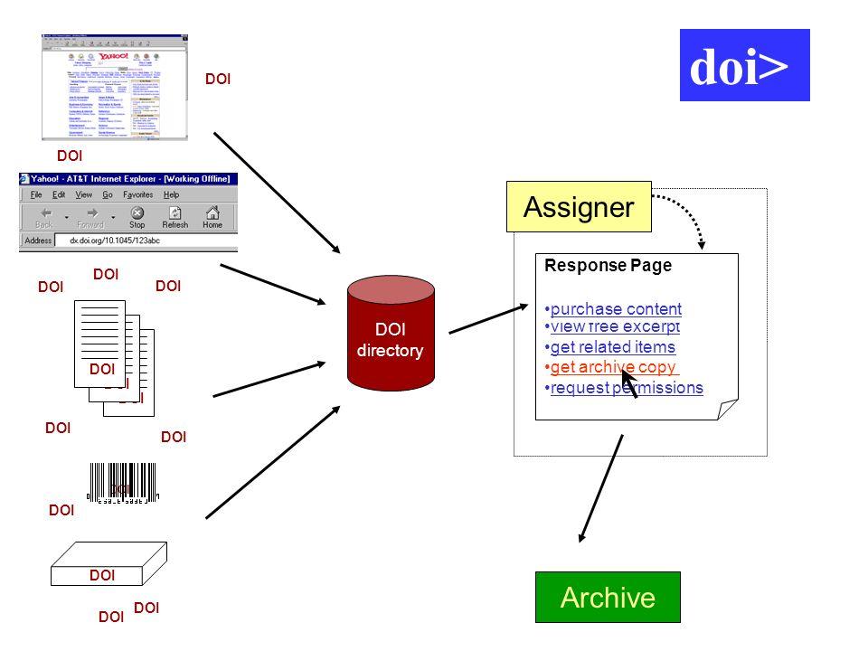 doi> doi> doi> Assigner Archive Response Page