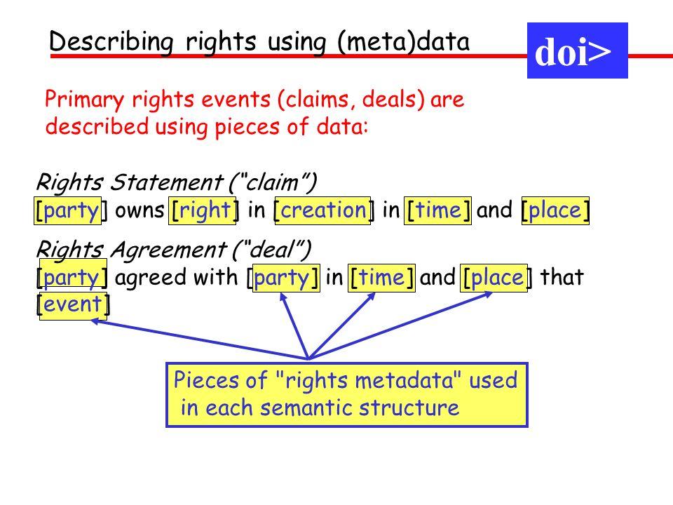 doi> Describing rights using (meta)data