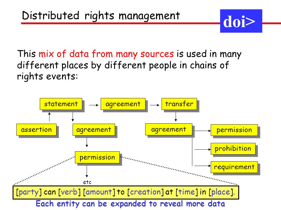doi> Distributed rights management