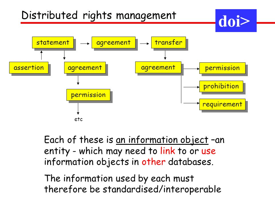 Digital preservation: identifiers and rights