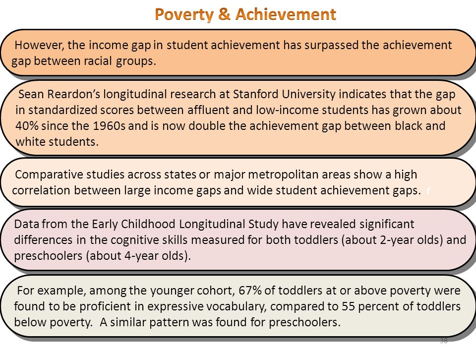 poverty and educational achievement A non-profit journalism website reporting on key education poverty and academic achievement scans shows impact of poverty on academic achievement.