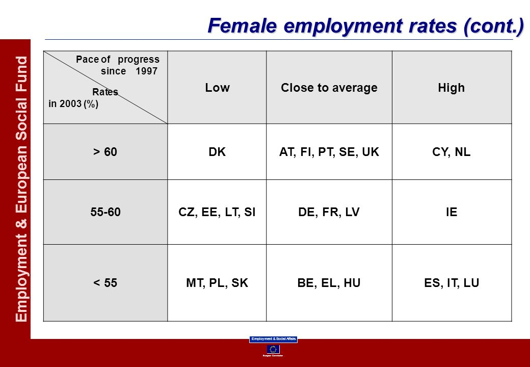 Female employment rates (cont.)