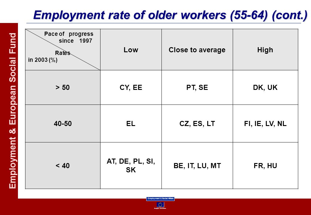 Employment rate of older workers (55-64) (cont.)