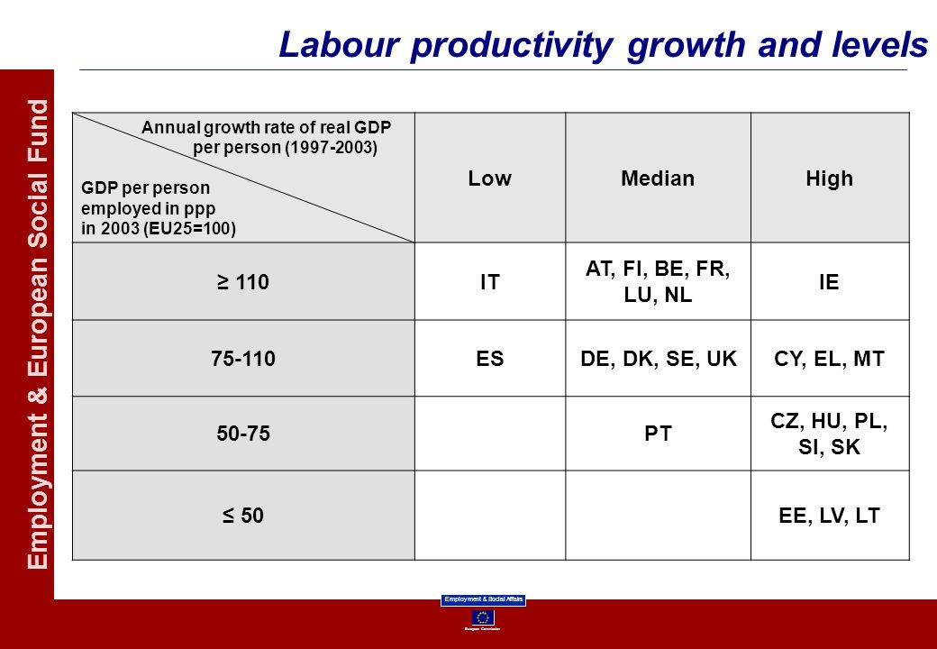 Labour productivity growth and levels