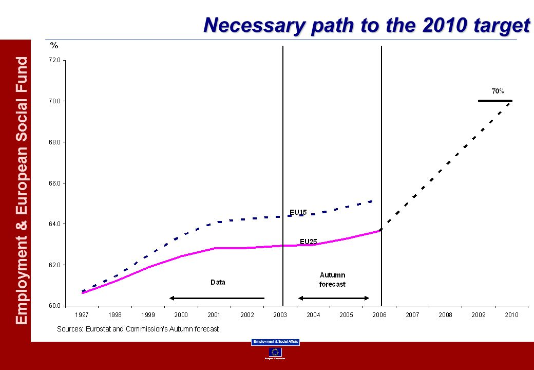 Necessary path to the 2010 target