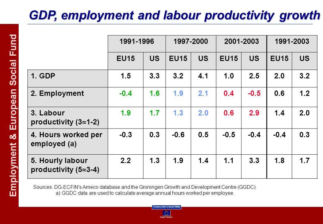 GDP, employment and labour productivity growth