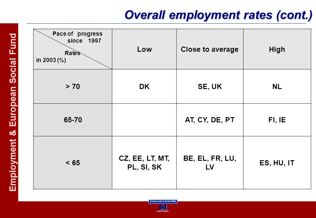 Overall employment rates (cont.)