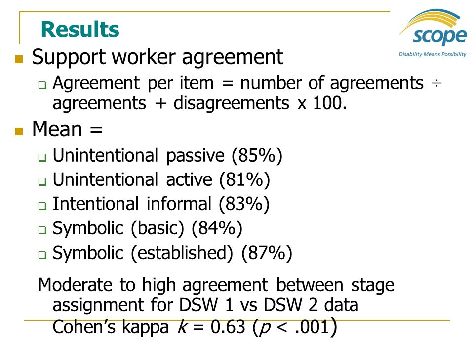 Support worker agreement