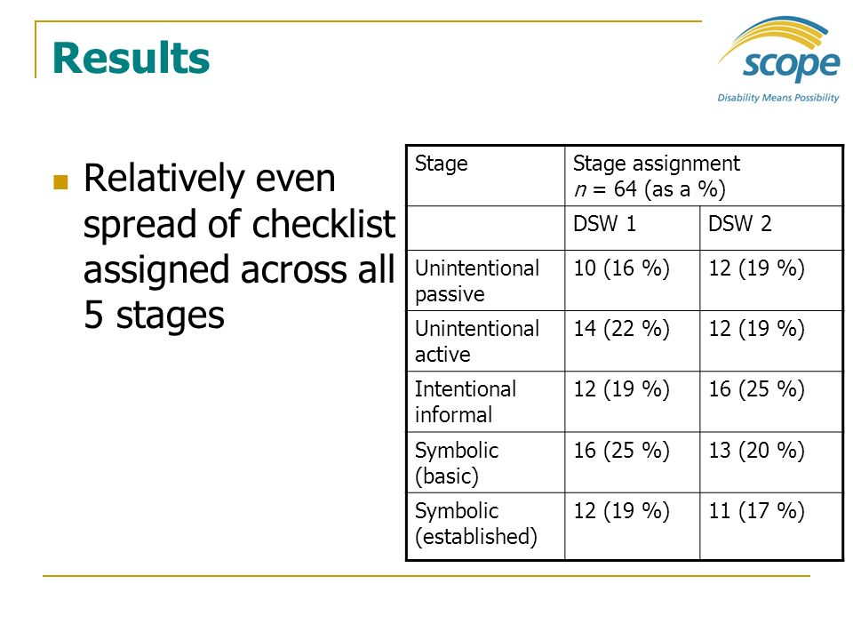 Results Relatively even spread of checklist assigned across all 5 stages. Stage. Stage assignment n = 64 (as a %)