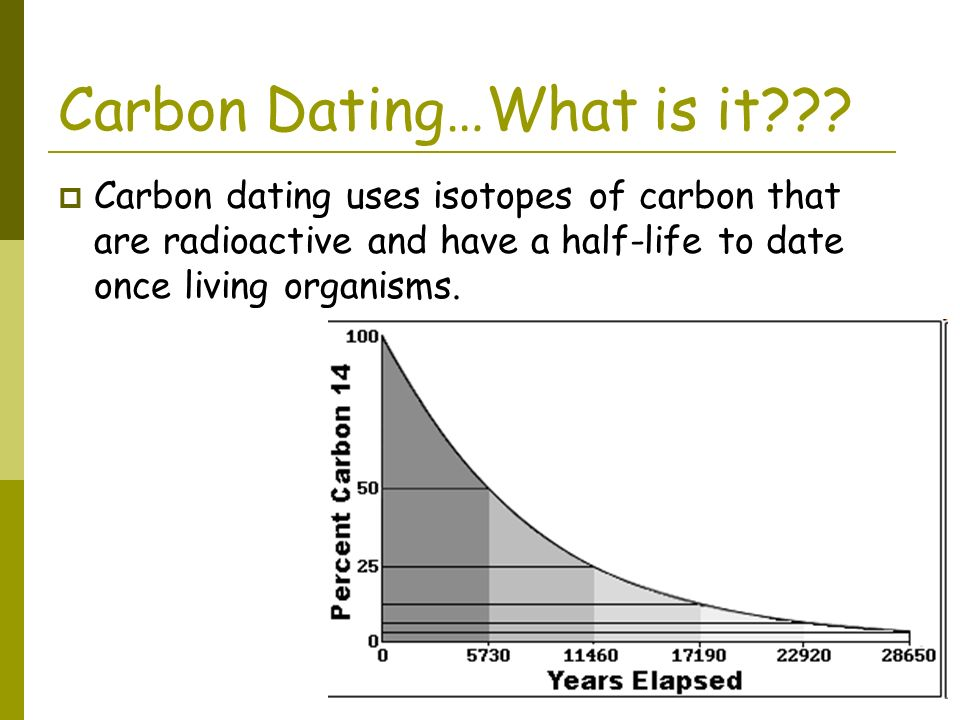Carbon dating timeline