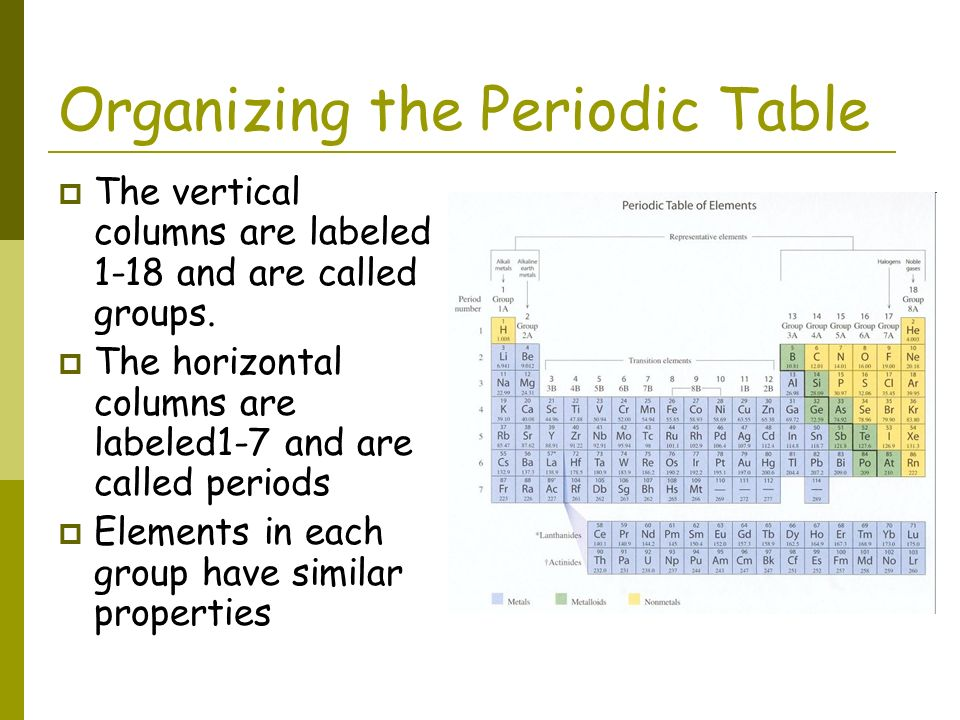 Properties of atoms and the periodic table ppt video for Table th horizontal