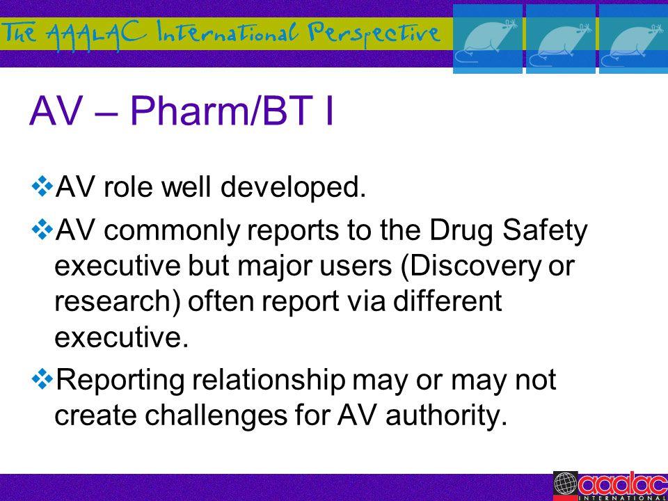 AV – Pharm/BT I AV role well developed.