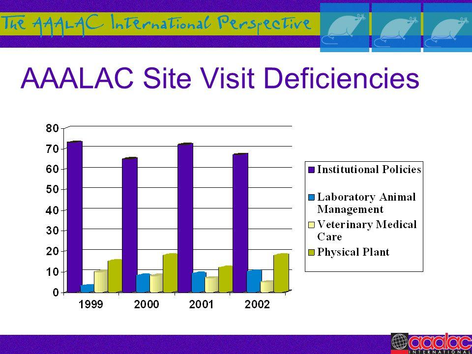 AAALAC Site Visit Deficiencies