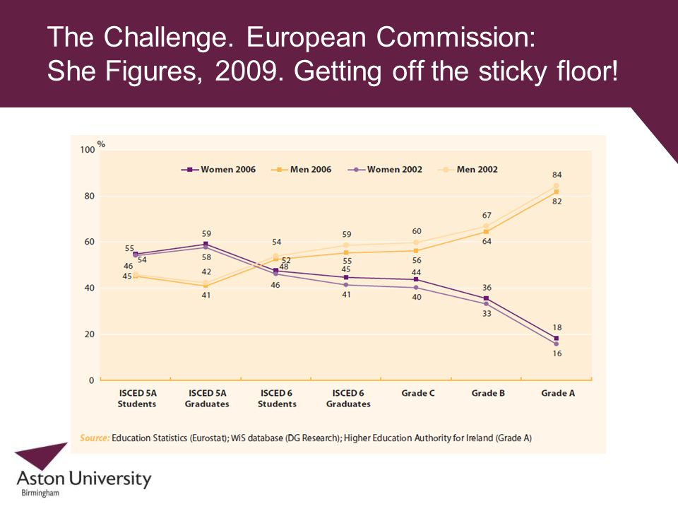 The Challenge. European Commission: She Figures, 2009