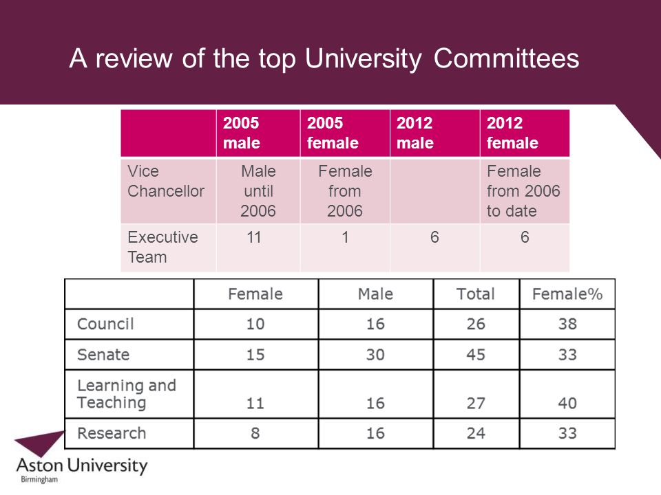 A review of the top University Committees