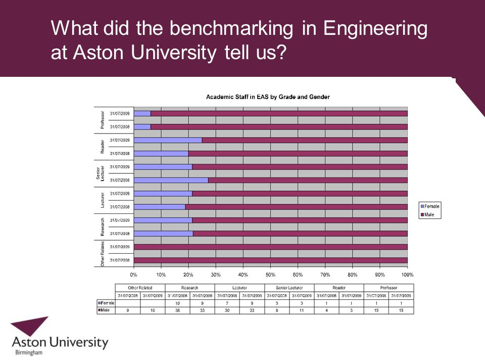 What did the benchmarking in Engineering at Aston University tell us