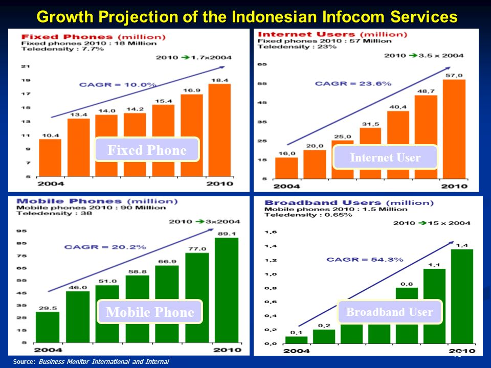 Growth Projection of the Indonesian Infocom Services