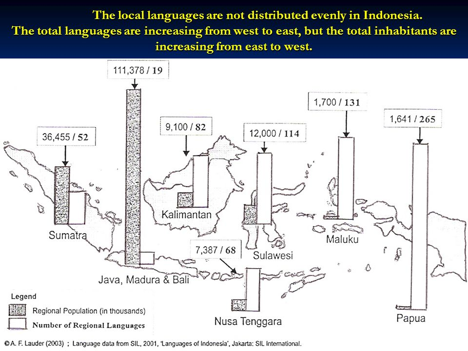 The local languages are not distributed evenly in Indonesia