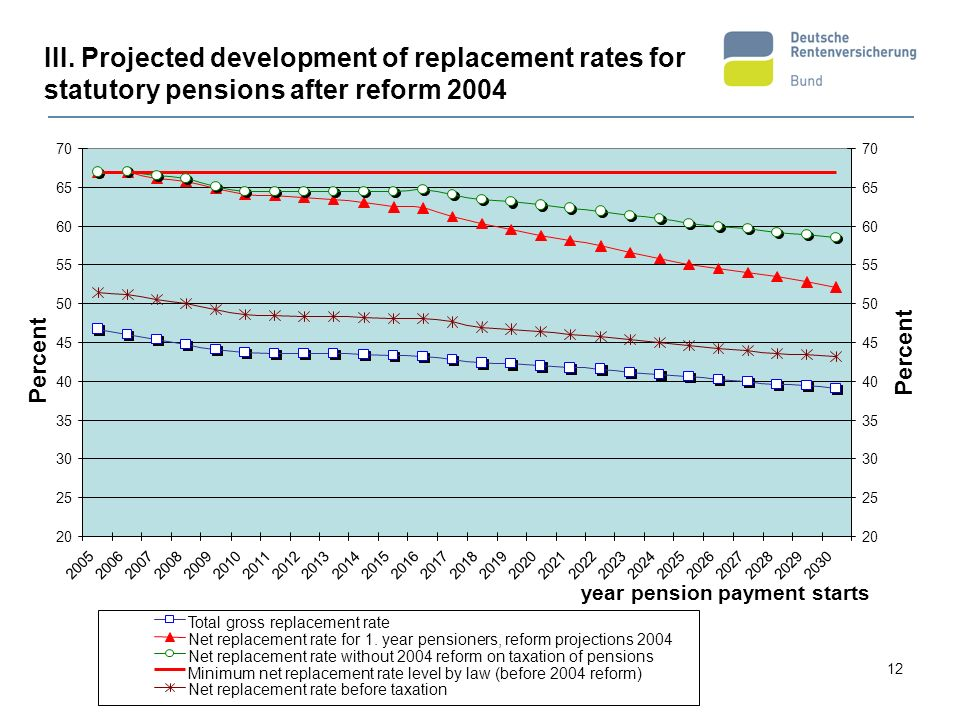 III. Projected development of replacement rates for statutory pensions after reform 2004
