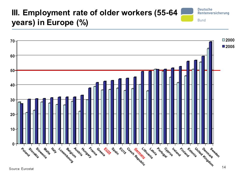III. Employment rate of older workers (55-64 years) in Europe (%)