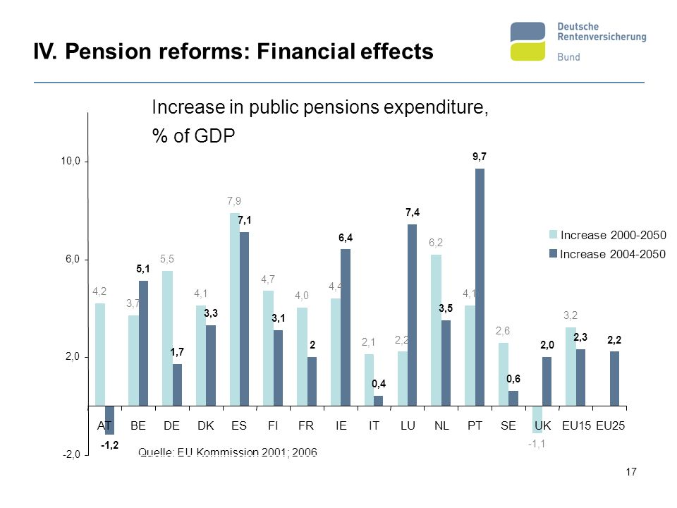 Anstieg der öffentlichen Alterssicherungsausgaben in Prozent des BIP