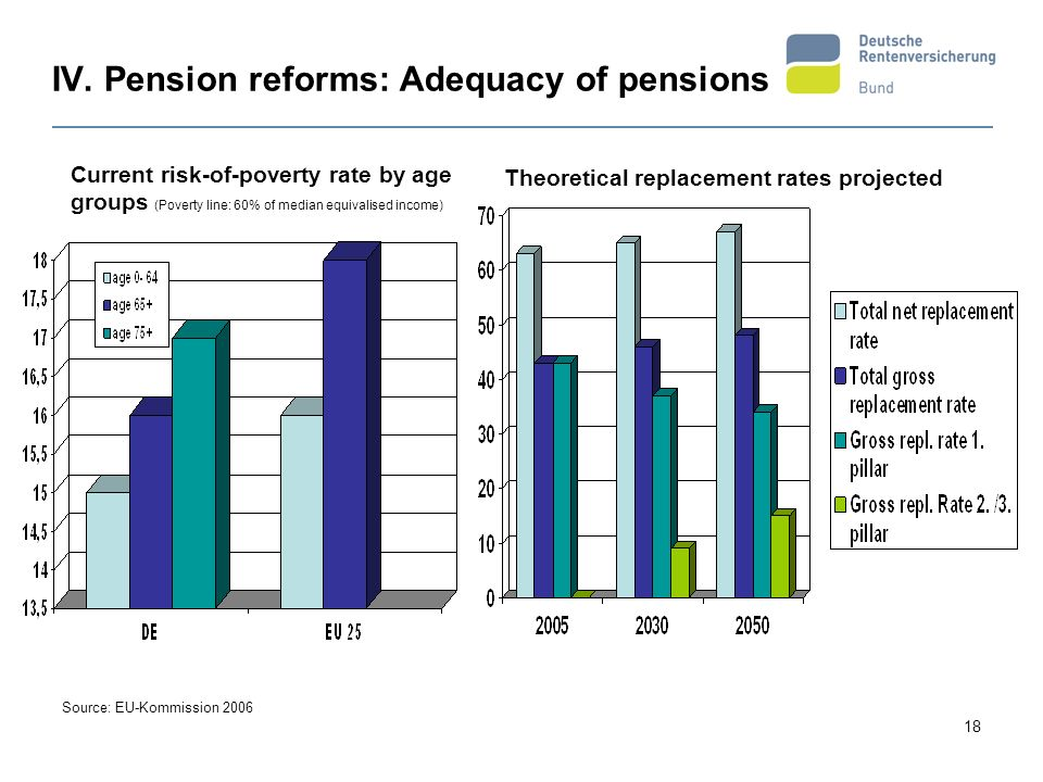 IV. Pension reforms: Adequacy of pensions
