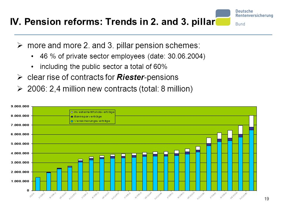 IV. Pension reforms: Trends in 2. and 3. pillar