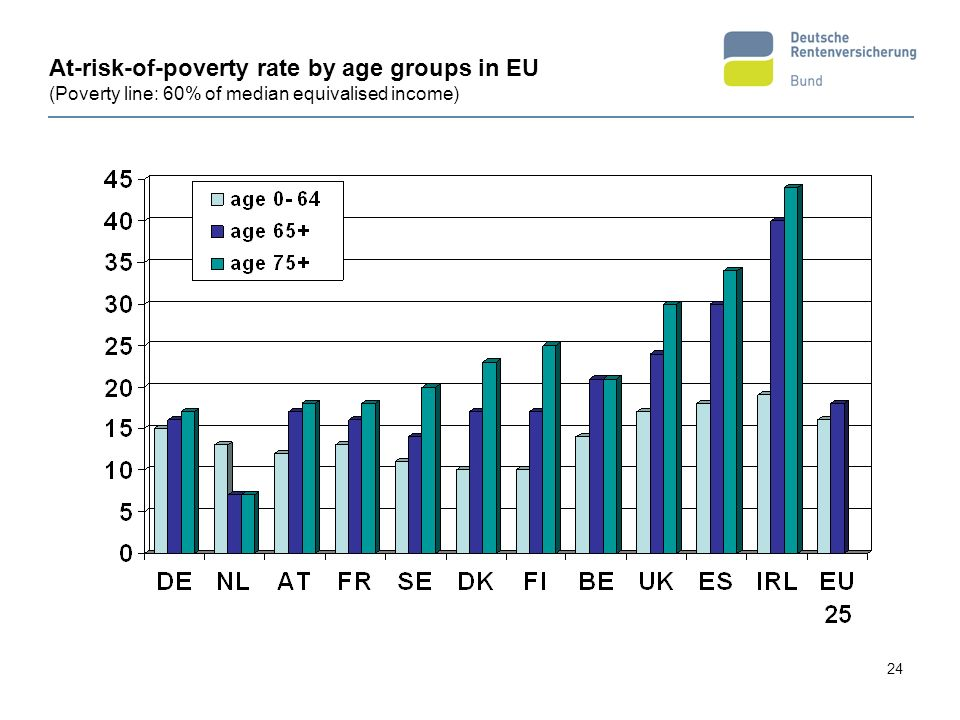 At-risk-of-poverty rate by age groups in EU (Poverty line: 60% of median equivalised income)