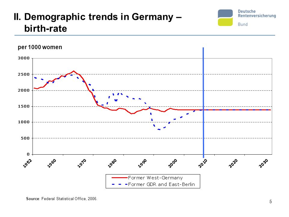 II. Demographic trends in Germany – birth-rate