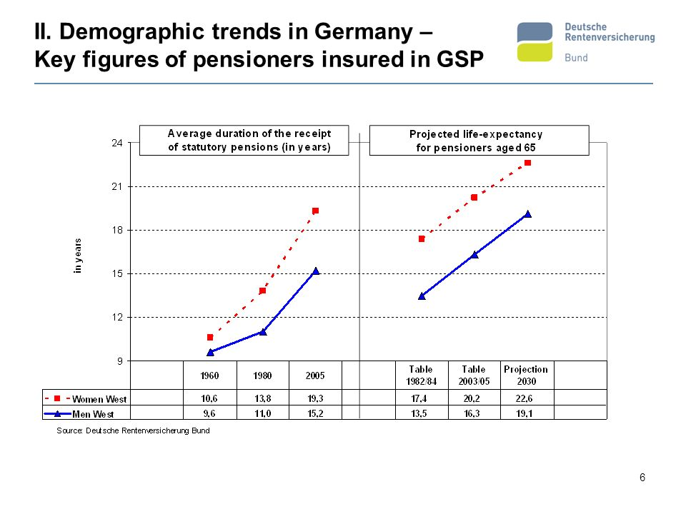II. Demographic trends in Germany – Key figures of pensioners insured in GSP