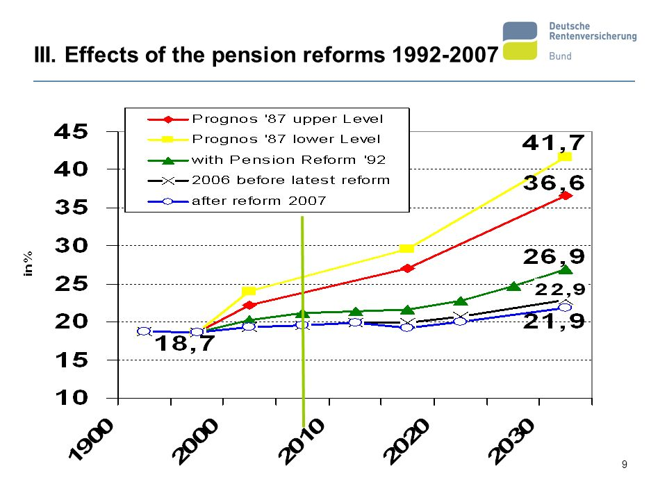 III. Effects of the pension reforms 1992-2007