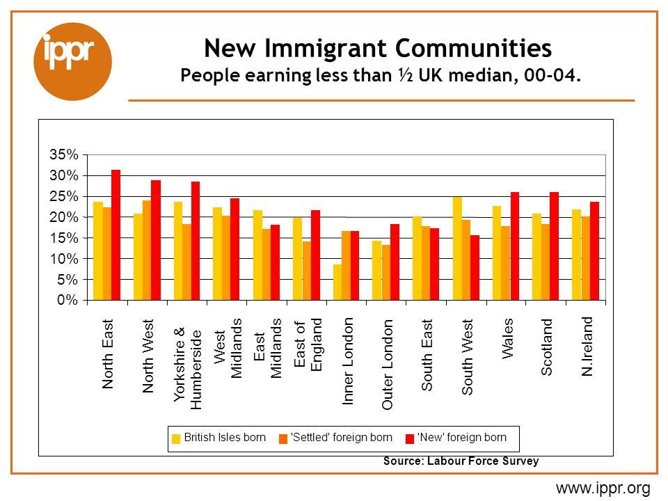 New Immigrant Communities People earning less than ½ UK median, 00-04.