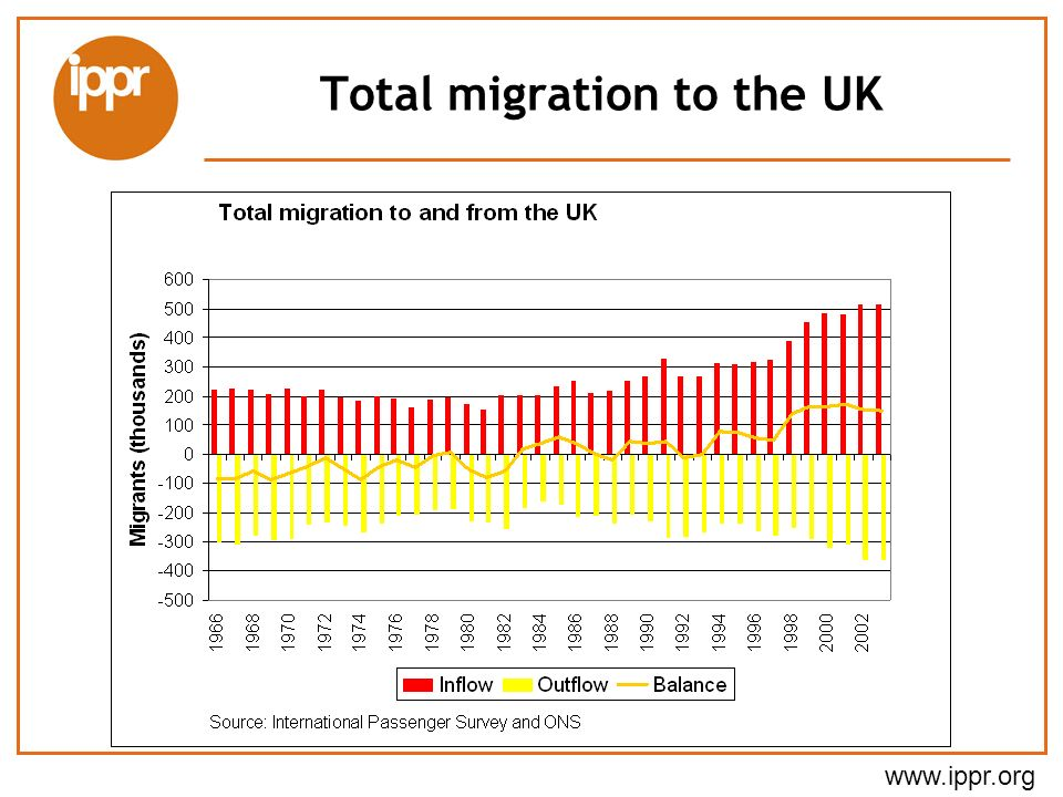 Total migration to the UK