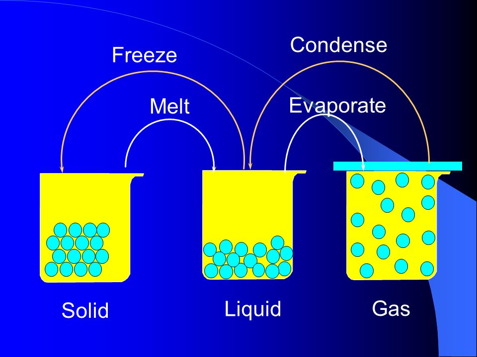 Condense Freeze Melt Evaporate Solid Liquid Gas